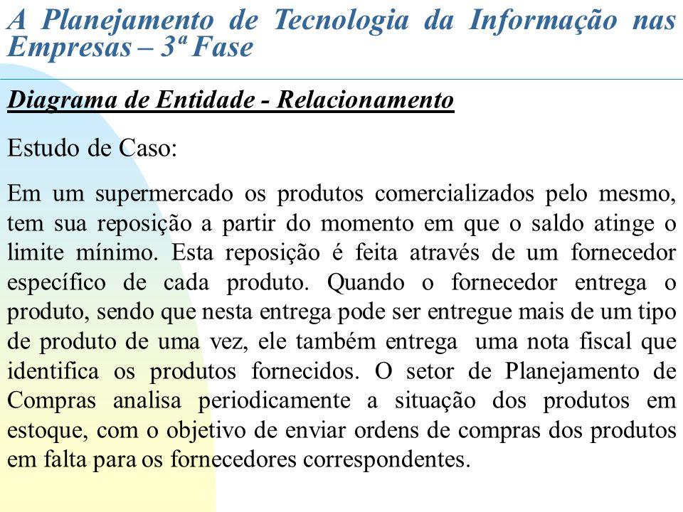 A Planejamento de Tecnologia da Informação nas Empresas – 3ª Fase Diagrama de Entidade - Relacionamento Estudo de Caso: Em um supermercado os produtos