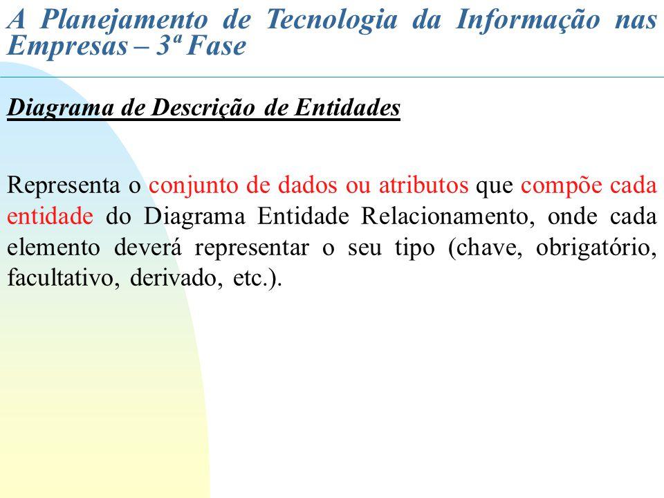 A Planejamento de Tecnologia da Informação nas Empresas – 3ª Fase Diagrama de Descrição de Entidades Representa o conjunto de dados ou atributos que c