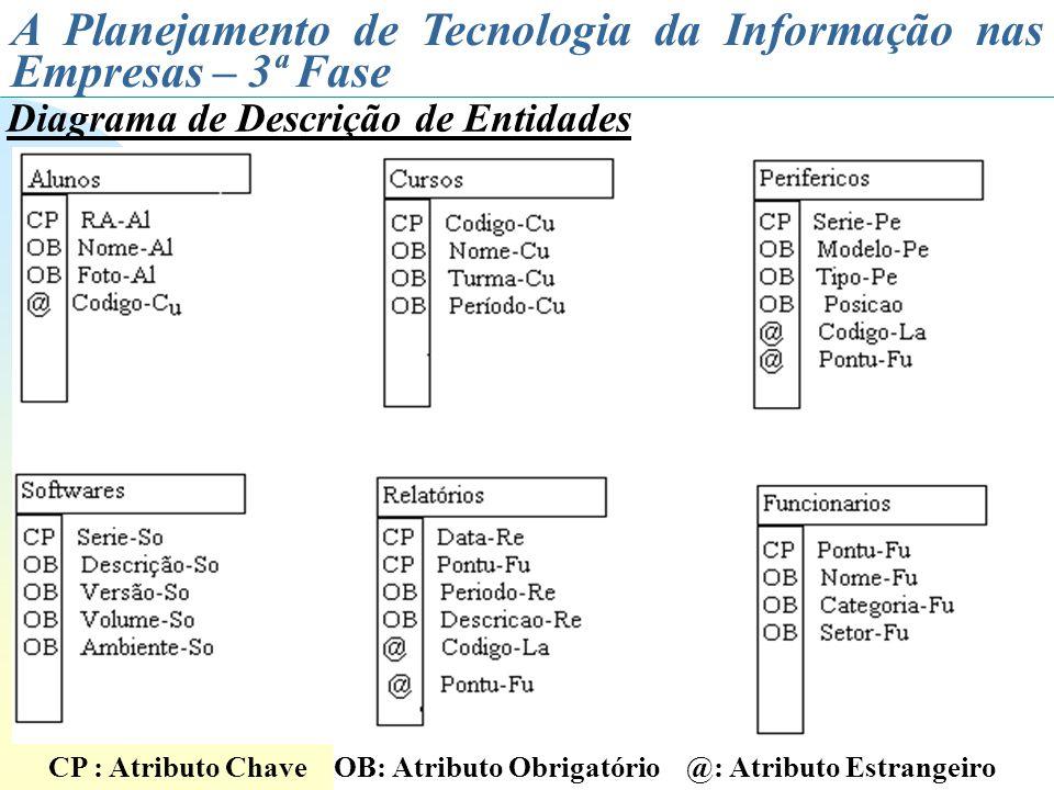 A Planejamento de Tecnologia da Informação nas Empresas – 3ª Fase Diagrama de Descrição de Entidades CP : Atributo Chave OB: Atributo Obrigatório @: A