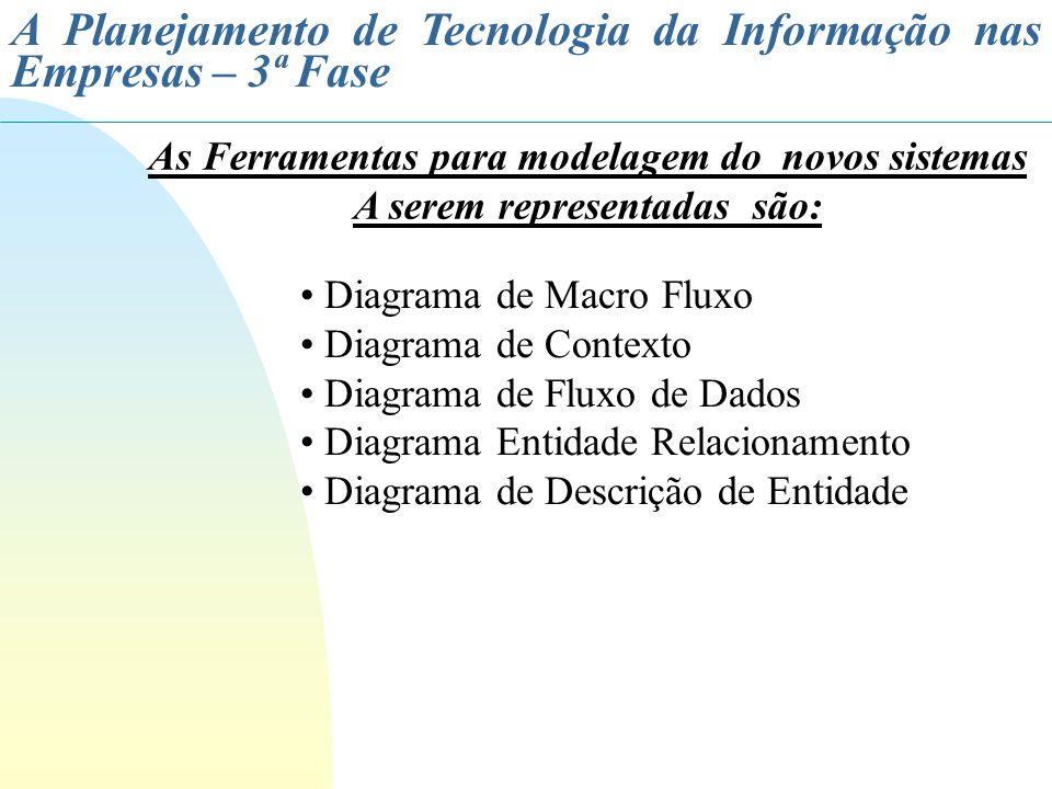 A Planejamento de Tecnologia da Informação nas Empresas – 3ª Fase Diagrama de Macro Fluxo Diagrama de Contexto Diagrama de Fluxo de Dados Diagrama Ent