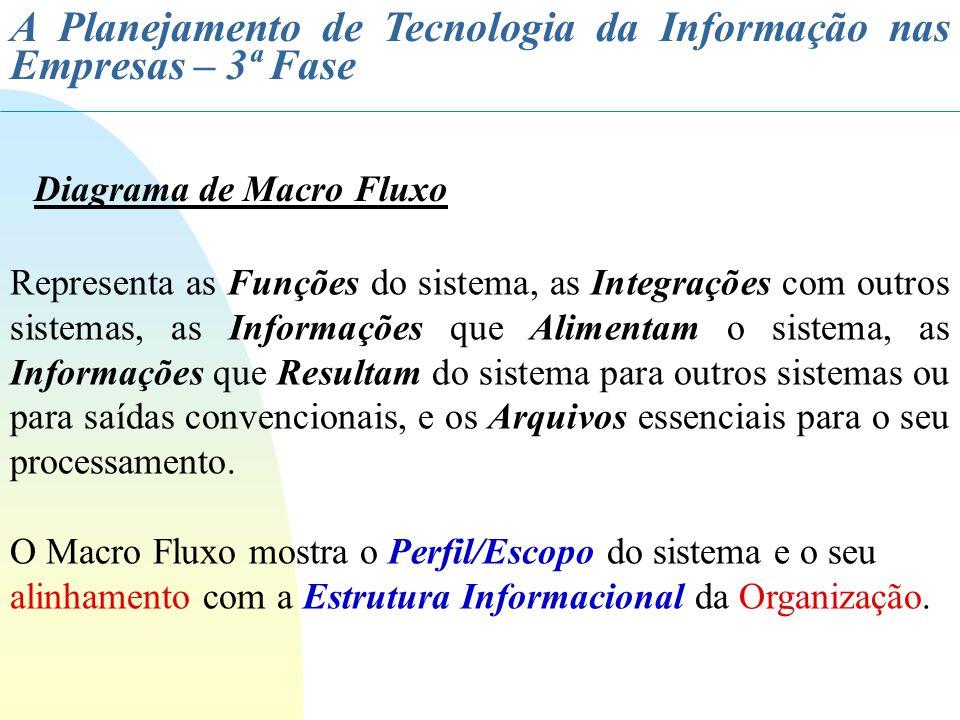 A Planejamento de Tecnologia da Informação nas Empresas – 3ª Fase Representa as Funções do sistema, as Integrações com outros sistemas, as Informações
