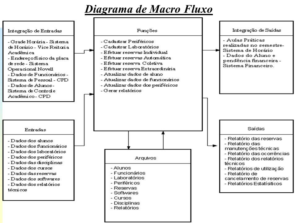 A Planejamento de Tecnologia da Informação nas Empresas – 3ª Fase Diagrama de Fluxo de Dados Representa o fluxo de informações no sistema, com a composição dos seus processos gerenciais e operacionais.