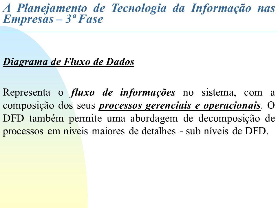 A Planejamento de Tecnologia da Informação nas Empresas – 3ª Fase Diagrama de Fluxo de Dados Representa o fluxo de informações no sistema, com a compo