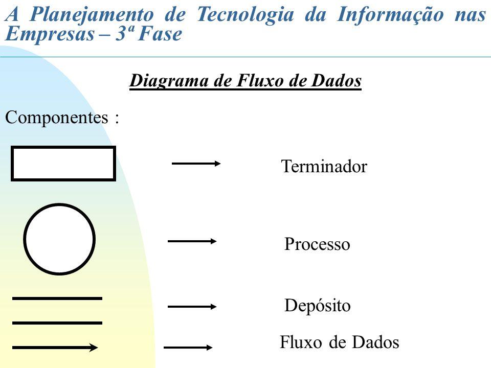 A Planejamento de Tecnologia da Informação nas Empresas – 3ª Fase Diagrama de Fluxo de Dados - Regra Básica Todos os componentes do DFD devem estar nomeados Todo processo deve ter pelo menos um fluxo de entrada e um fluxo de saída - cuidado com o buraco negro A descrição de um fluxo de dados deve ser um substantivo ou uma sentença simples, nunca um verbo A descrição de um processo deve ser feita utilizando um verbo que não traga dupla interpretação ou duvida da tarefa a ser executada
