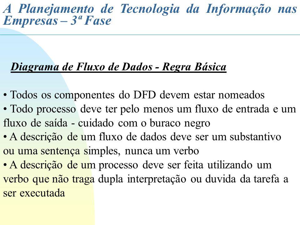 A Planejamento de Tecnologia da Informação nas Empresas – 3ª Fase Diagrama de Fluxo de Dados - Regra Básica Todos os componentes do DFD devem estar no