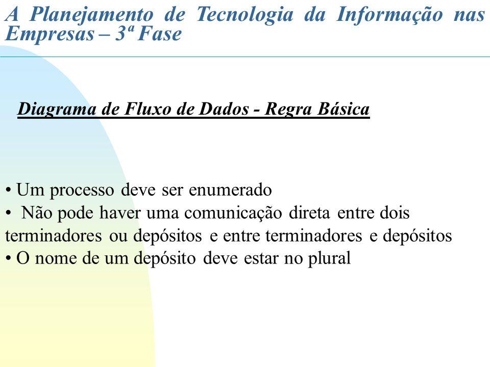 A Planejamento de Tecnologia da Informação nas Empresas – 3ª Fase Diagrama de Fluxo de Dados - Regra Básica Um processo deve ser enumerado Não pode ha