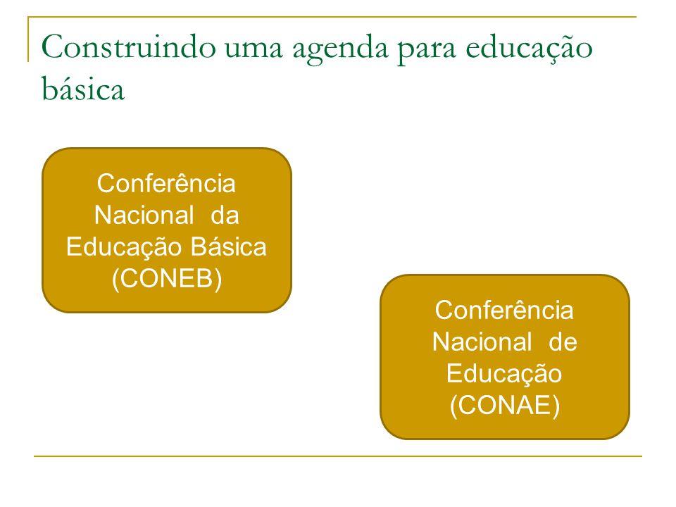 Construindo uma agenda para educação básica Conferência Nacional da Educação Básica (CONEB) Conferência Nacional de Educação (CONAE)