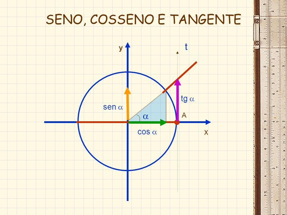 O x A y B B marcada numa reta paralela ao eixo y varia de – até - tg sinal da tangente: marcada numa reta paralela ao eixo y varia de – até - tg sinal da tangente: TANGENTE