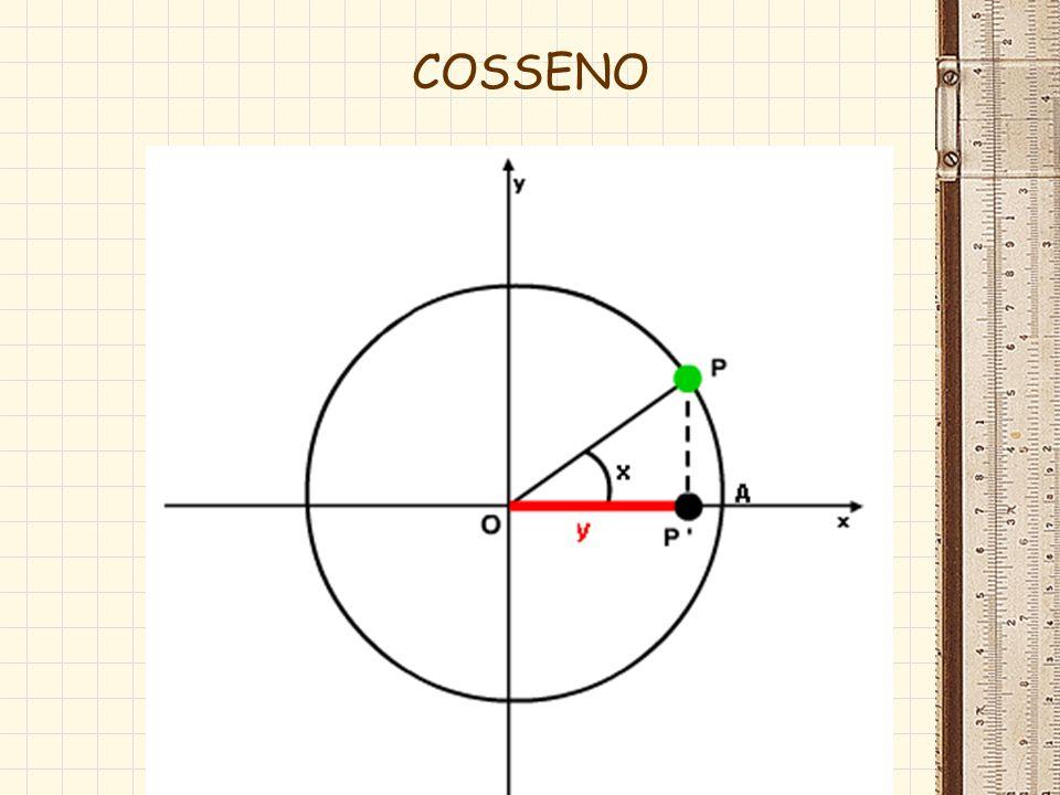 marcado no eixo Y varia de –1 até 1 -1 sen 1 sinal do seno: marcado no eixo Y varia de –1 até 1 -1 sen 1 sinal do seno: O x A y B B 1 SENO