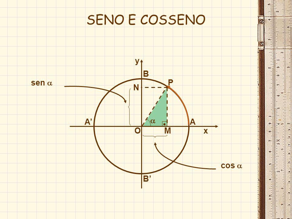 marcado no eixo X varia de –1 até 1 -1 cos 1 sinal do cosseno: marcado no eixo X varia de –1 até 1 -1 cos 1 sinal do cosseno: O x A y B B -1 1 COSSENO