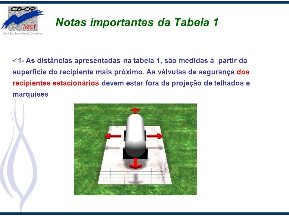 Notas importantes da Tabela 1 1- As distâncias apresentadas na tabela 1, são medidas a partir da superfície do recipiente mais próximo. As válvulas de