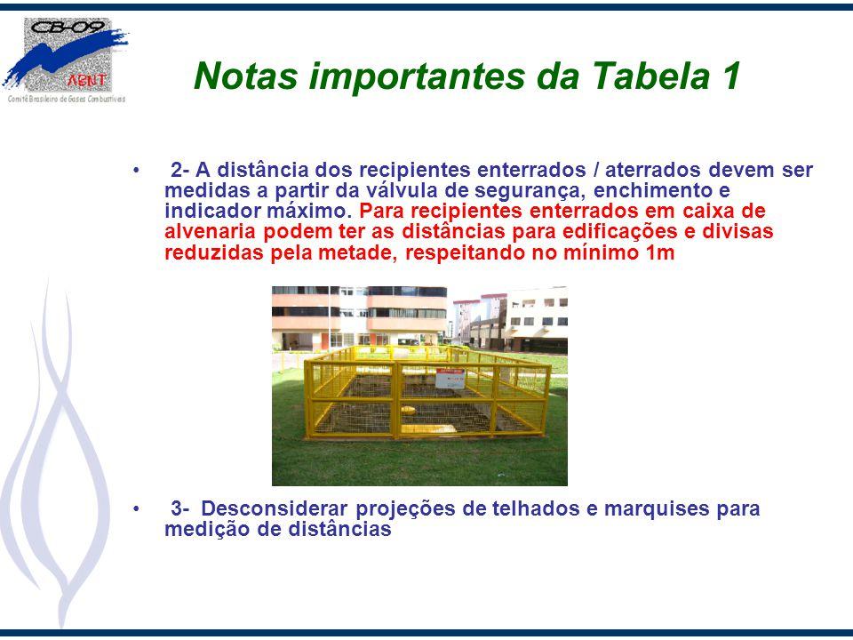 Notas importantes da Tabela 1 2- A distância dos recipientes enterrados / aterrados devem ser medidas a partir da válvula de segurança, enchimento e i