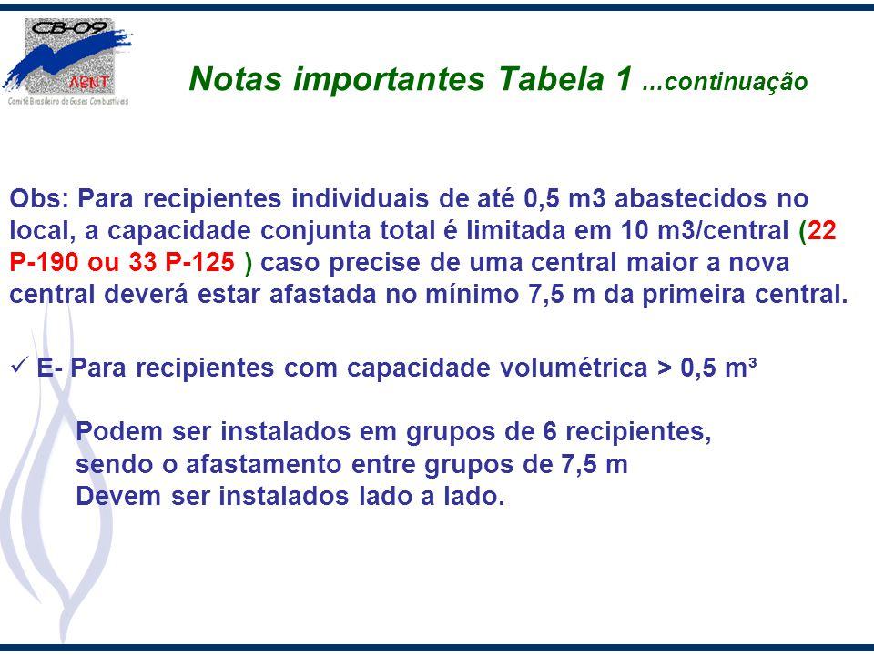 Notas importantes Tabela 1...continuação Obs: Para recipientes individuais de até 0,5 m3 abastecidos no local, a capacidade conjunta total é limitada