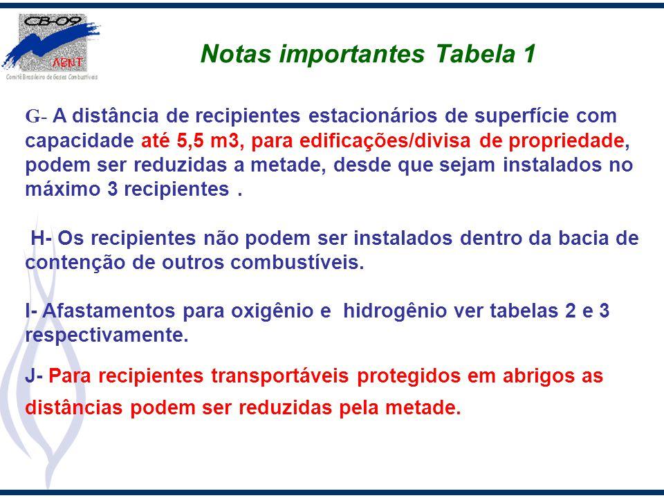 Notas importantes Tabela 1 G- A distância de recipientes estacionários de superfície com capacidade até 5,5 m3, para edificações/divisa de propriedade