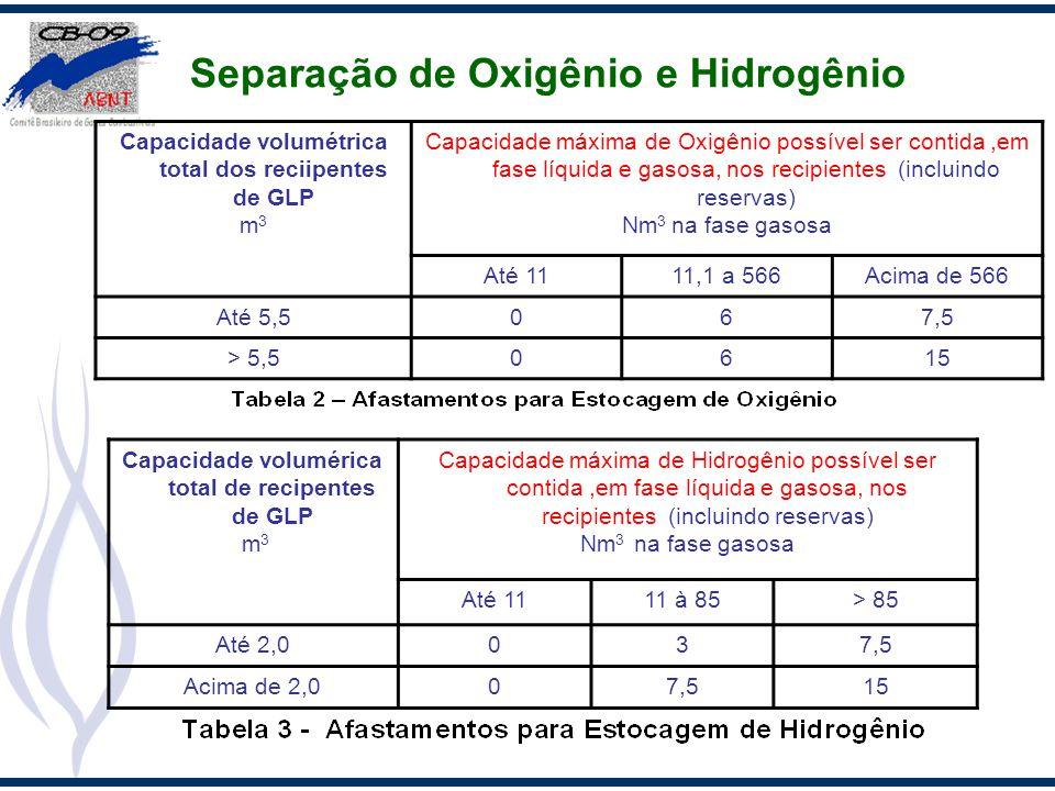 Separação de Oxigênio e Hidrogênio Capacidade volumétrica total dos reciipentes de GLP m 3 Capacidade máxima de Oxigênio possível ser contida,em fase