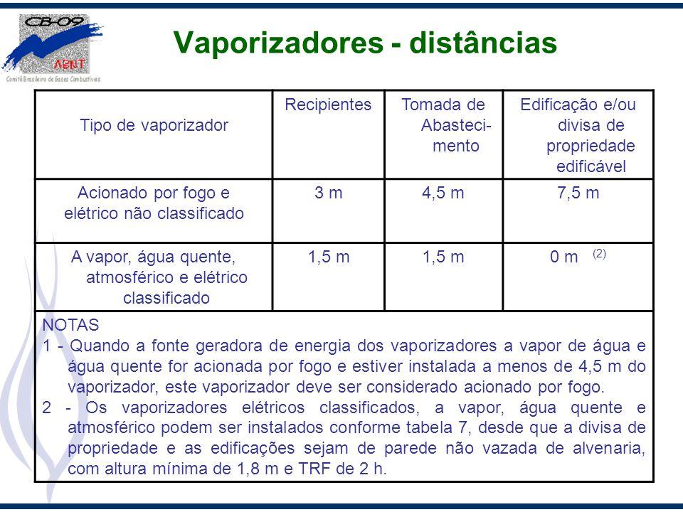 Vaporizadores - distâncias Tipo de vaporizador RecipientesTomada de Abasteci- mento Edificação e/ou divisa de propriedade edificável Acionado por fogo