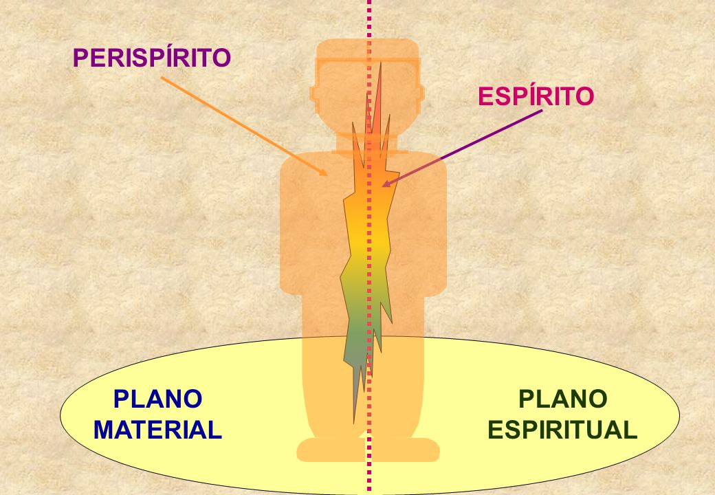 O PERISPÍRITO O PERISPÍRITO O perispírito é semi-material, constituído de um complexo de energias e fluidos, estruturando um corpo para o espírito. Po