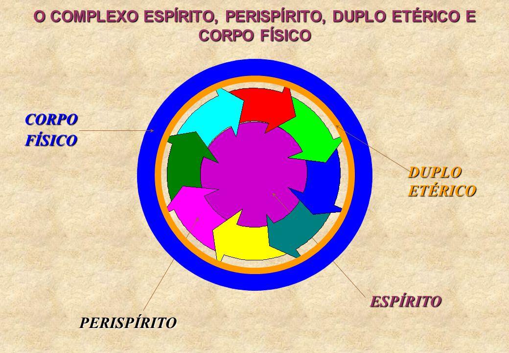 O COMPLEXO ESPÍRITO, PERISPÍRITO, DUPLO ETÉRICO E CORPO FÍSICO ESPÍRITO PERISPÍRITO CORPOFÍSICO DUPLO ETÉRICO