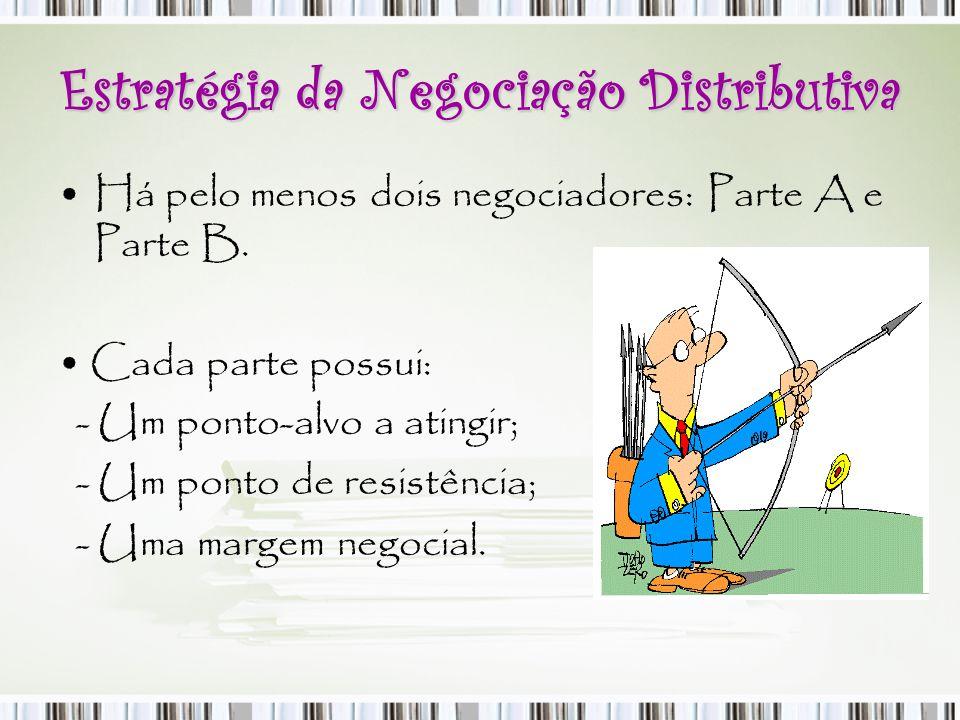 Estratégia da Negociação Distributiva Há pelo menos dois negociadores: Parte A e Parte B. Cada parte possui: - Um ponto-alvo a atingir; - Um ponto de