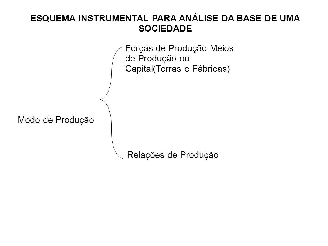 ESQUEMA INSTRUMENTAL PARA ANÁLISE DA BASE DE UMA SOCIEDADE Modo de Produção Relações de Produção Forças de Produção Meios de Produção ou Capital(Terras e Fábricas)