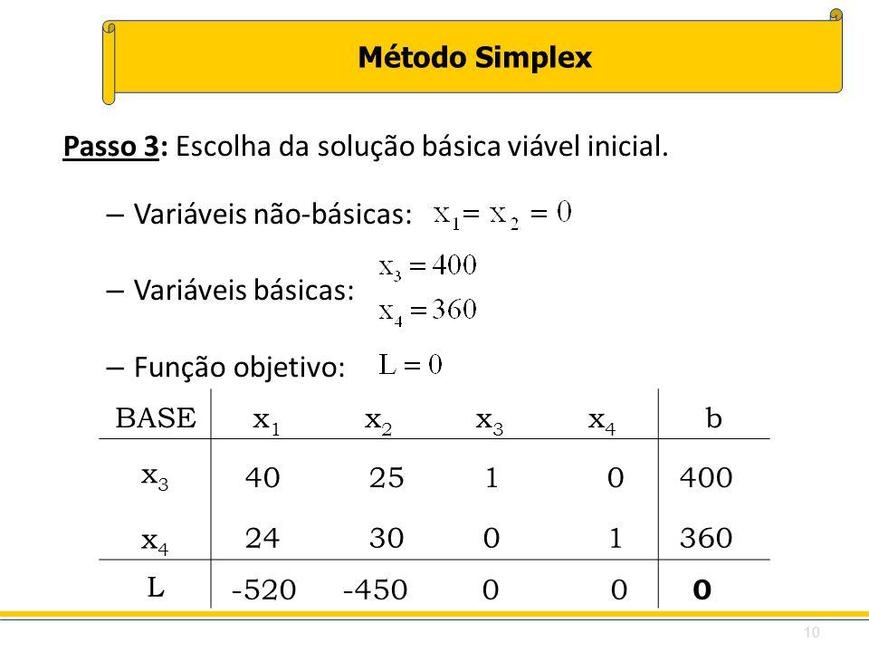Método Simplex Passo 3: Escolha da solução básica viável inicial. – Variáveis não-básicas: – Variáveis básicas: – Função objetivo: BASEx1x1 x2x2 x3x3