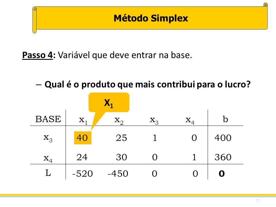 Método Simplex 40 25 1 0400 BASEx1x1 x2x2 x3x3 x4x4 b x3x3 x4x4 L Passo 4: Variável que deve entrar na base. – Qual é o produto que mais contribui par