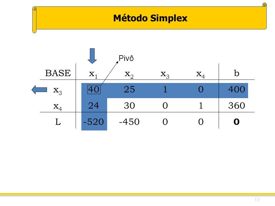 Método Simplex BASEx1x1 x2x2 x3x3 x4x4 b x3x3 402510400 x4x4 243001360 L-520-45000 0 Pivô 13