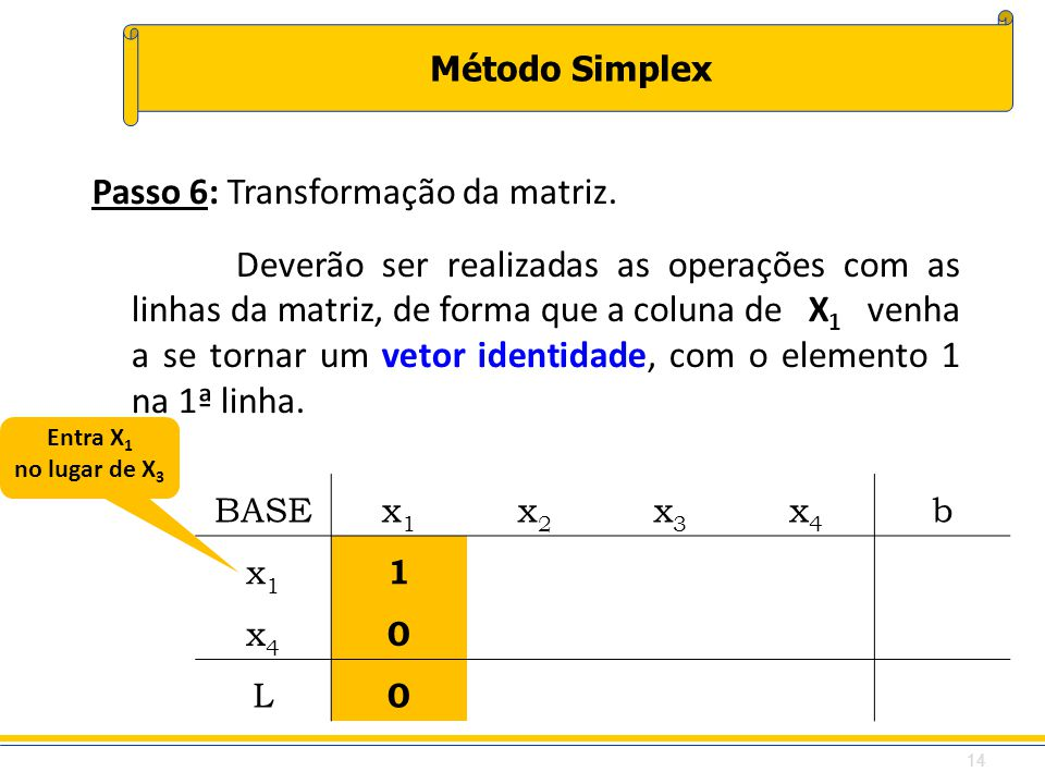 Método Simplex BASEx1x1 x2x2 x3x3 x4x4 b x1x1 1 x4x4 0 L 0 Passo 6: Transformação da matriz. Deverão ser realizadas as operações com as linhas da matr