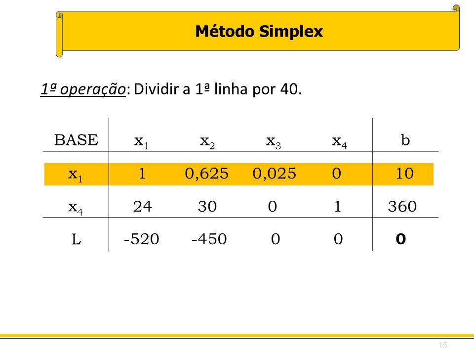 Método Simplex 10,625 0,025 0 10 BASEx1x1 x2x2 x3x3 x4x4 b x1x1 x4x4 L 1ª operação: Dividir a 1ª linha por 40. 24 30 0 1 360 -520 -450 0 0 0 15