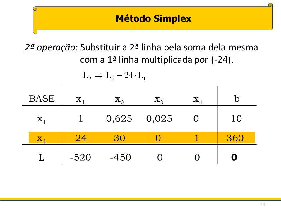 Método Simplex 24 30 0 1 360 BASEx1x1 x2x2 x3x3 x4x4 b x1x1 x4x4 L 10,625 0,025 0 10 2ª operação: Substituir a 2ª linha pela soma dela mesma com a 1ª