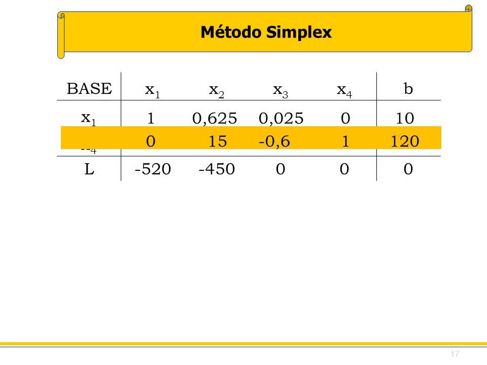 Método Simplex BASEx1x1 x2x2 x3x3 x4x4 b x1x1 x4x4 L-520-450000 1 0,625 0,0250 10 0 15 -0,61120 17