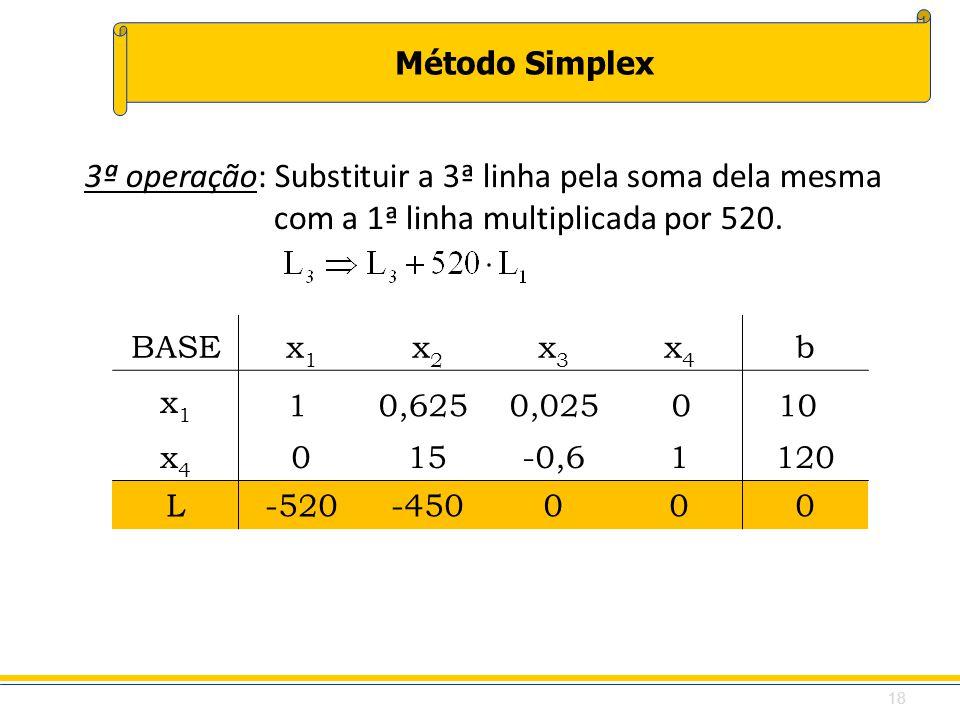 Método Simplex BASEx1x1 x2x2 x3x3 x4x4 b x1x1 x4x4 015-0,61120 L-520-450000 3ª operação: Substituir a 3ª linha pela soma dela mesma com a 1ª linha mul