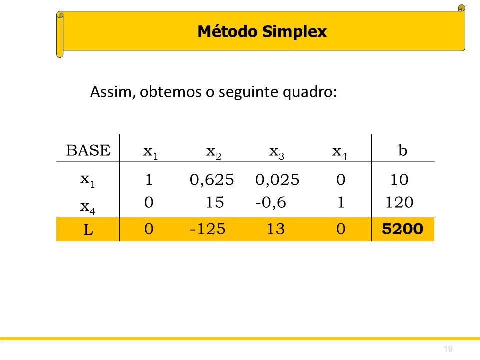 Método Simplex BASEx1x1 x2x2 x3x3 x4x4 b x1x1 x4x4 L Assim, obtemos o seguinte quadro: 1 0,625 0,0250 10 0 15 -0,61120 0 -125 130 5200 19
