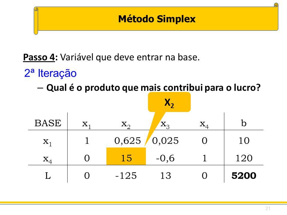 Método Simplex BASEx1x1 x2x2 x3x3 x4x4 b x1x1 1 0,6250,025010 x4x4 015-0,61120 L0-125130 5200 Passo 4: Variável que deve entrar na base. – Qual é o pr