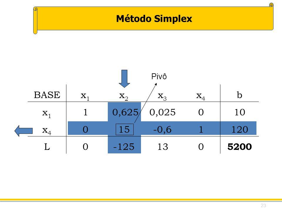Método Simplex BASEx1x1 x2x2 x3x3 x4x4 b x1x1 1 0,6250,025010 x4x4 015-0,61120 L0-125130 5200 Pivô 23