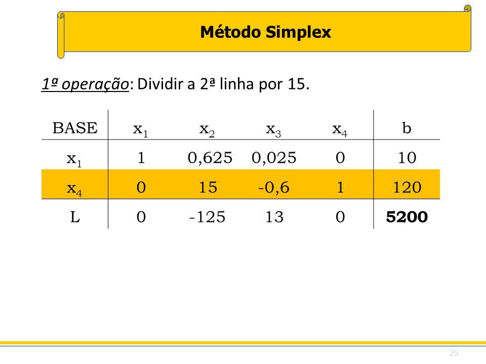 Método Simplex BASEx1x1 x2x2 x3x3 x4x4 b x1x1 1 0,6250,025010 x4x4 015-0,61120 L0-125130 5200 1ª operação: Dividir a 2ª linha por 15. 25