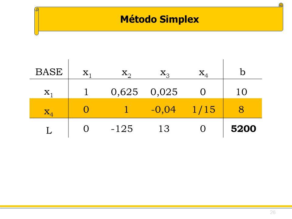 Método Simplex BASEx1x1 x2x2 x3x3 x4x4 b x1x1 x4x4 L 1 0,625 0,0250 10 0 1 -0,04 1/15 8 0 -125 13 0 5200 26
