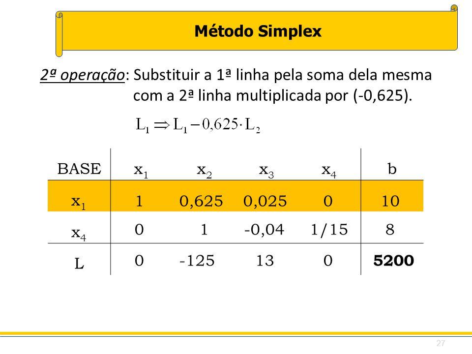 Método Simplex 2ª operação: Substituir a 1ª linha pela soma dela mesma com a 2ª linha multiplicada por (-0,625). BASEx1x1 x2x2 x3x3 x4x4 b x1x1 x4x4 L