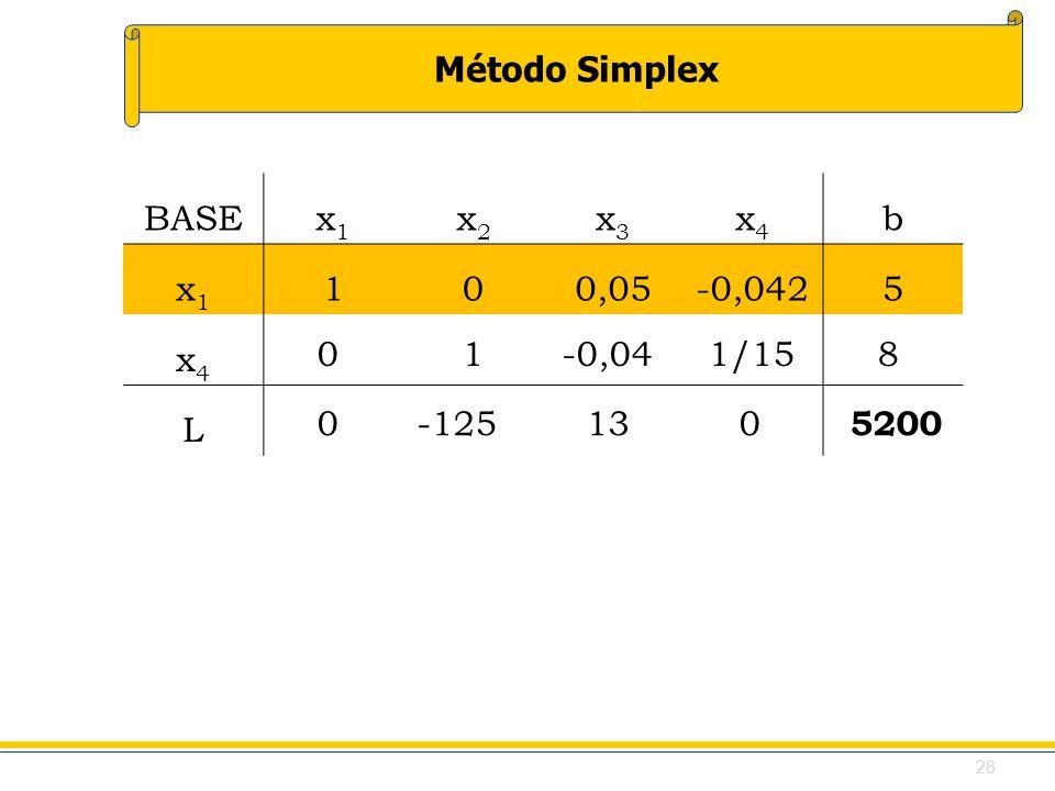 Método Simplex BASEx1x1 x2x2 x3x3 x4x4 b x1x1 100,05-0,0425 x4x4 L 0 1 -0,04 1/15 8 0 -125 13 0 5200 28