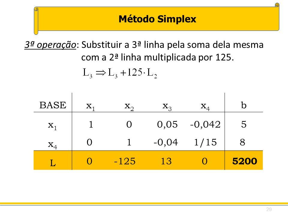 Método Simplex 3ª operação: Substituir a 3ª linha pela soma dela mesma com a 2ª linha multiplicada por 125. BASEx1x1 x2x2 x3x3 x4x4 b x1x1 100,05-0,04