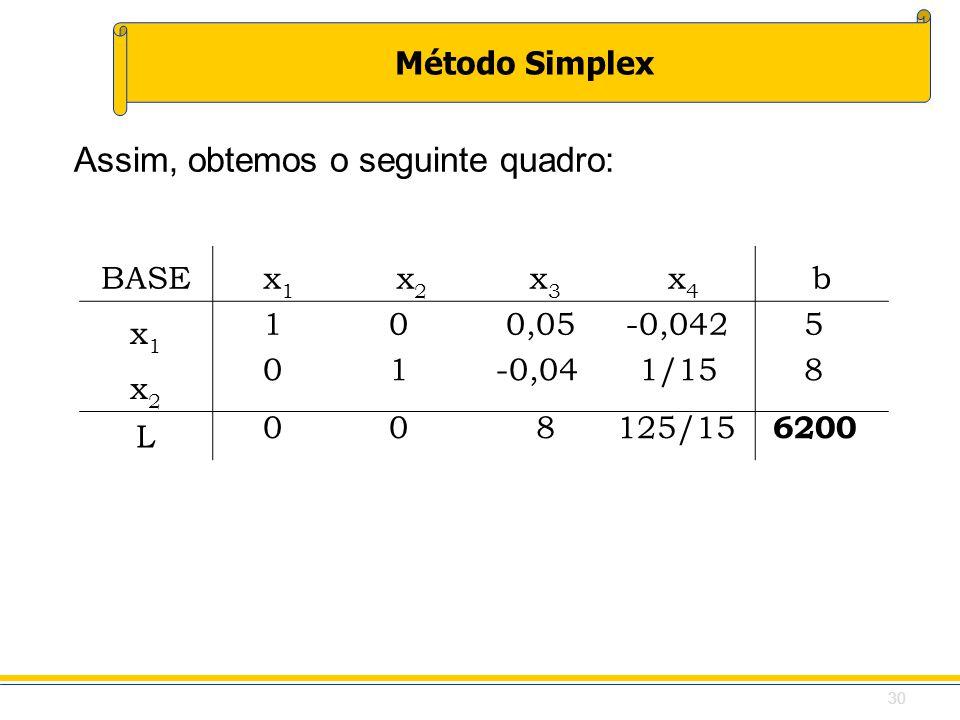 Método Simplex BASEx1x1 x2x2 x3x3 x4x4 b x1x1 x2x2 L Assim, obtemos o seguinte quadro: 1 0 0,05 -0,042 5 0 1 -0,04 1/15 8 0 0 8 125/15 6200 30