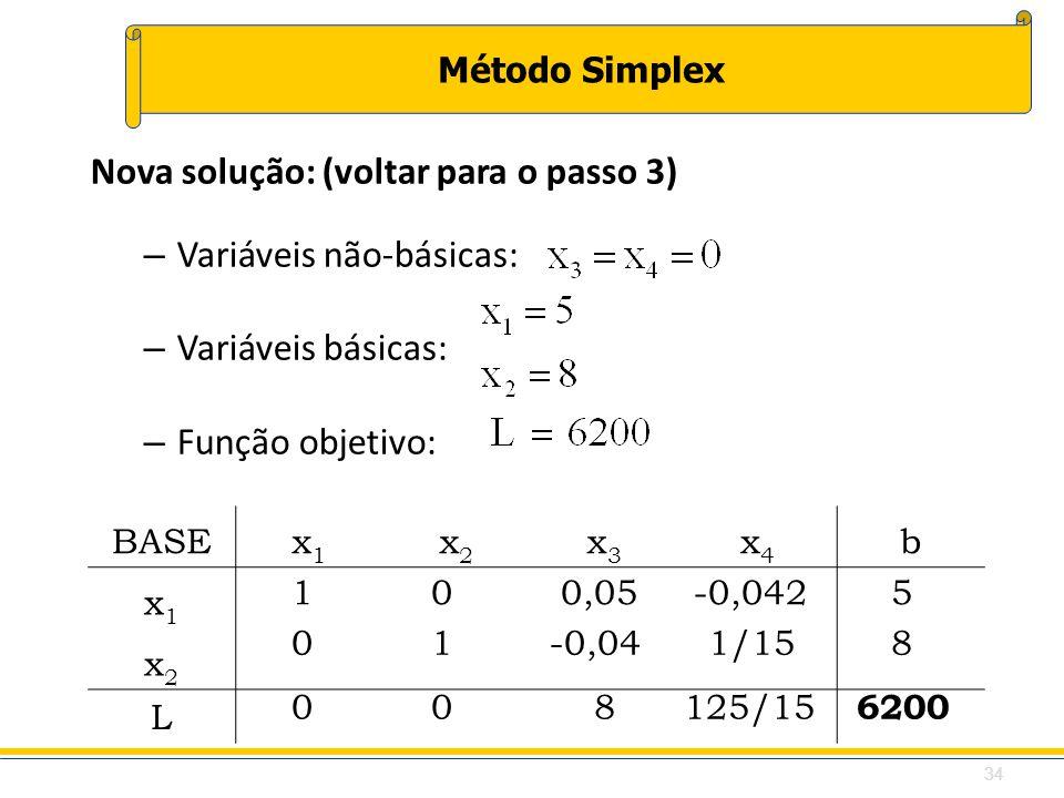 Método Simplex Nova solução: (voltar para o passo 3) – Variáveis não-básicas: – Variáveis básicas: – Função objetivo: BASEx1x1 x2x2 x3x3 x4x4 b x1x1 x