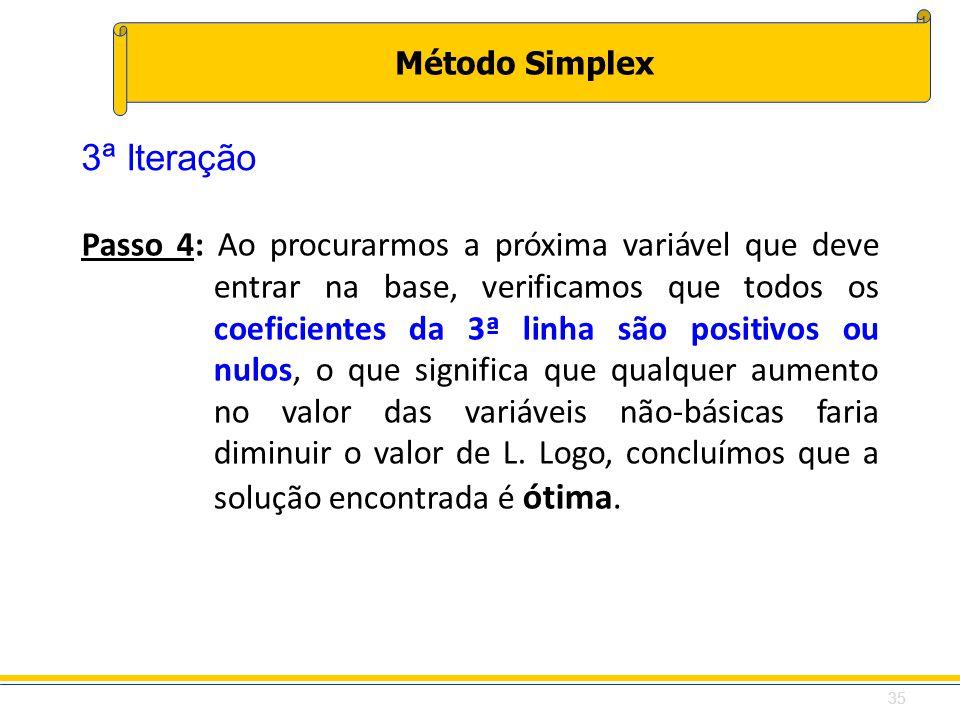 Método Simplex Passo 4: Ao procurarmos a próxima variável que deve entrar na base, verificamos que todos os coeficientes da 3ª linha são positivos ou