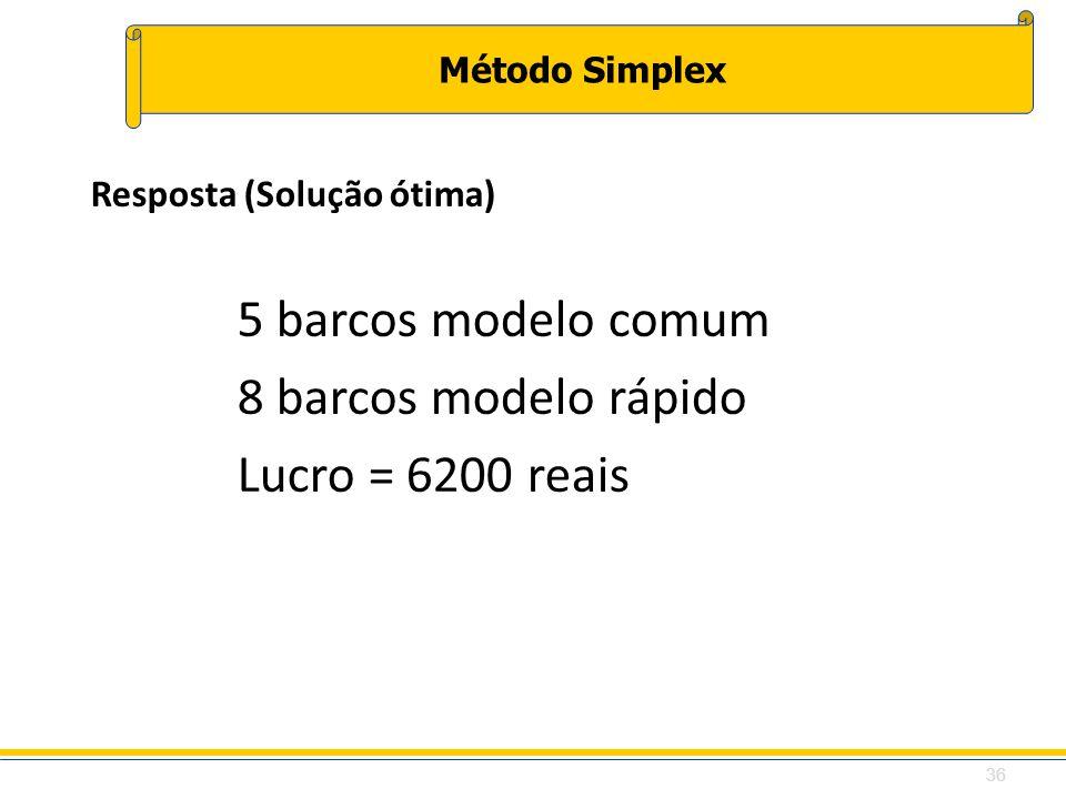 Método Simplex Resposta (Solução ótima) 5 barcos modelo comum 8 barcos modelo rápido Lucro = 6200 reais 36
