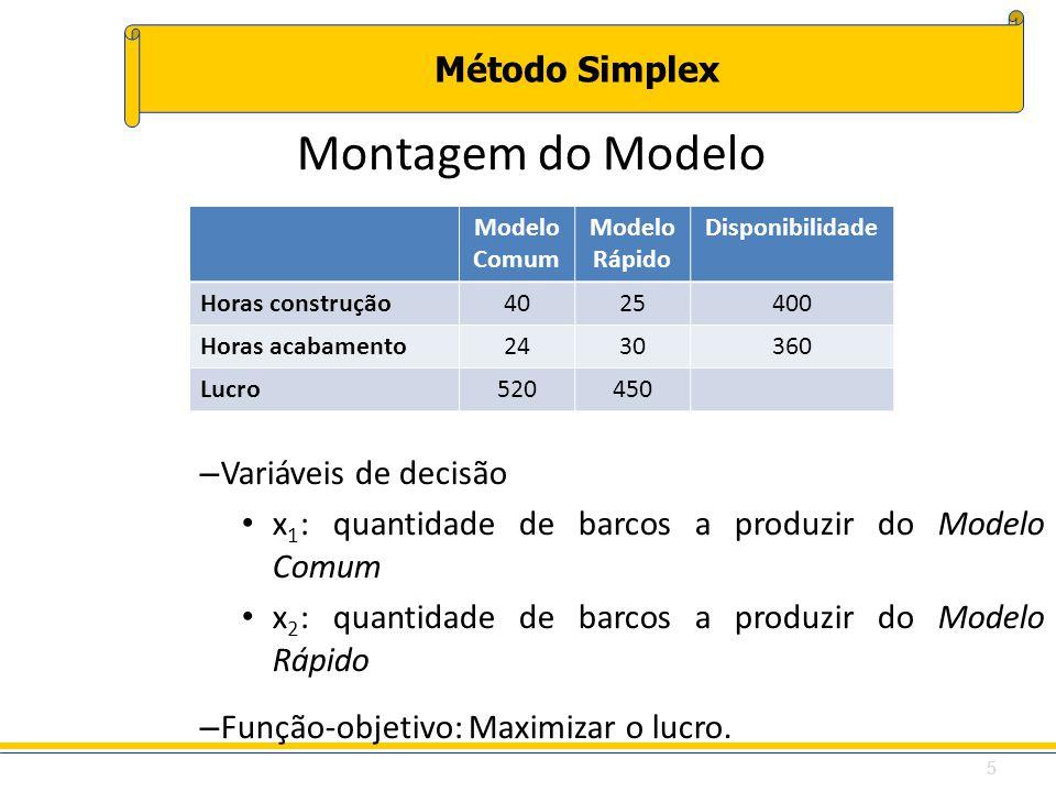 Método Simplex Modelo Comum Modelo Rápido Disponibilidade Horas construção4025400 Horas acabamento2430360 Lucro520450 Montagem do Modelo – Variáveis d