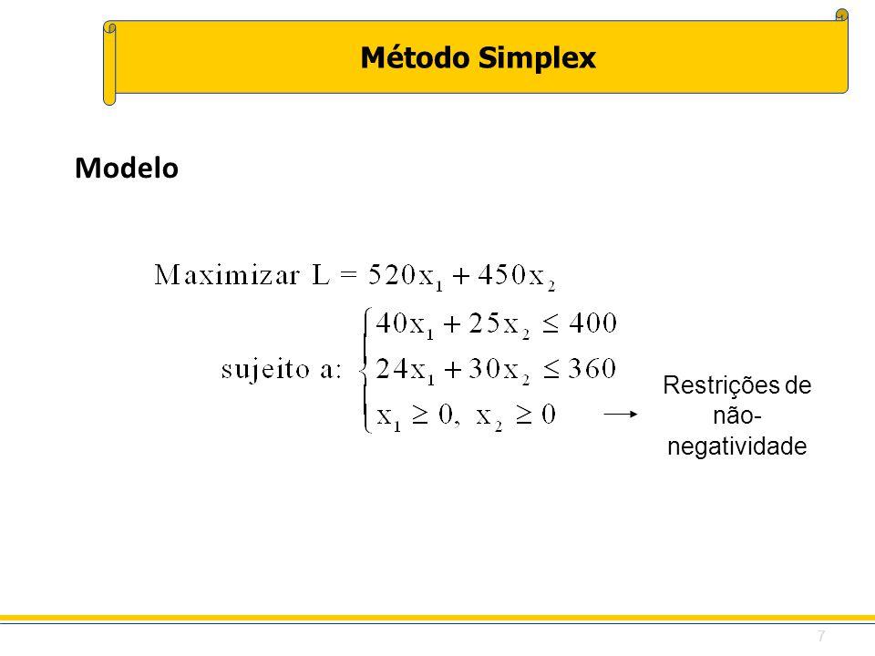 Método Simplex Modelo Restrições de não- negatividade 7