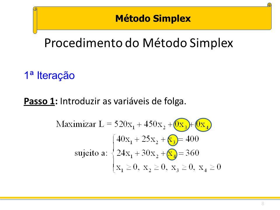 Método Simplex Passo 1: Introduzir as variáveis de folga. 1ª Iteração Procedimento do Método Simplex 8