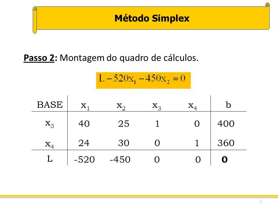 Método Simplex Passo 2: Montagem do quadro de cálculos. BASEx1x1 x2x2 x3x3 x4x4 b x3x3 x4x4 L 24 30 0 1360 -520 -450 0 0 0 40 25 1 0400 9