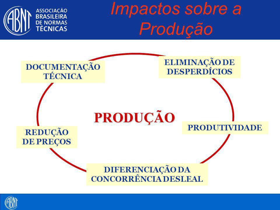 Impactos sobre a Produção PRODUÇÃO DOCUMENTAÇÃO TÉCNICA REDUÇÃO DE PREÇOS ELIMINAÇÃO DE DESPERDÍCIOS PRODUTIVIDADE DIFERENCIAÇÃO DA CONCORRÊNCIA DESLE