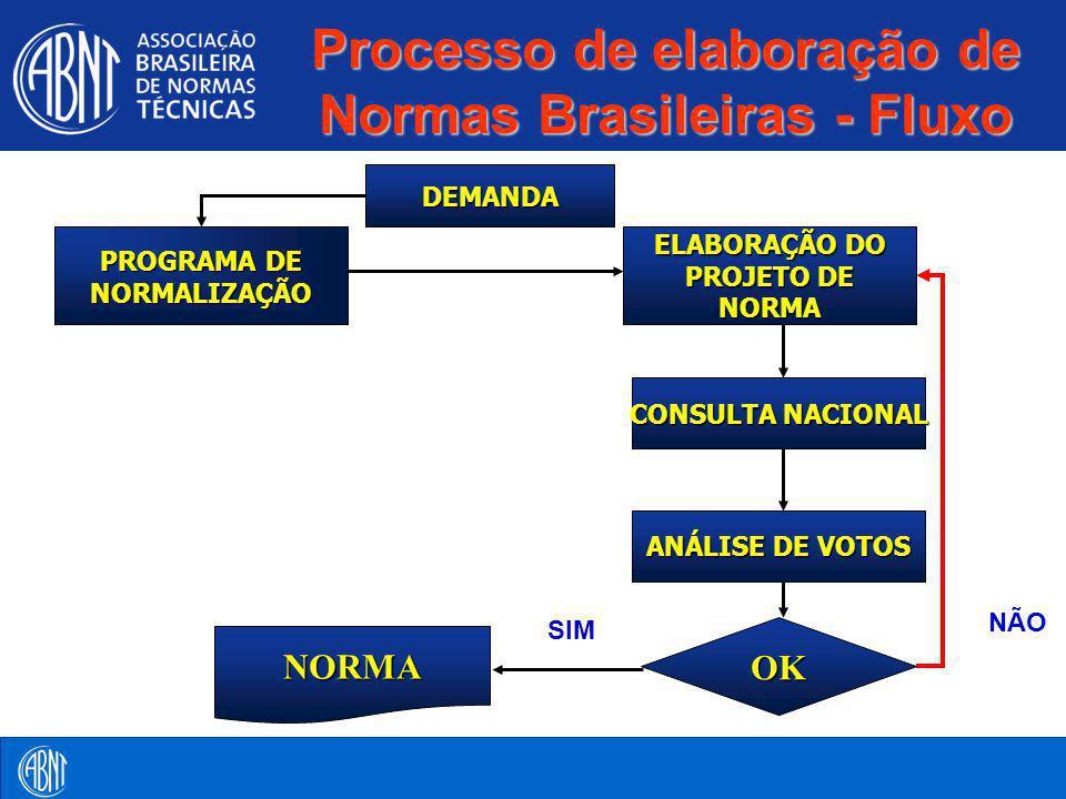 Processo de elaboração de Normas Brasileiras - Fluxo NÃO PROGRAMA DE NORMALIZAÇÃO CONSULTA NACIONAL DEMANDA ELABORAÇÃO DO PROJETO DE NORMA ANÁLISE DE